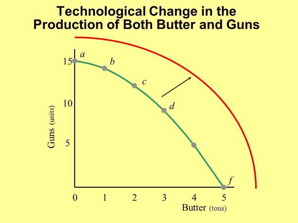 Technological Change in the Production of Both Butter and Guns