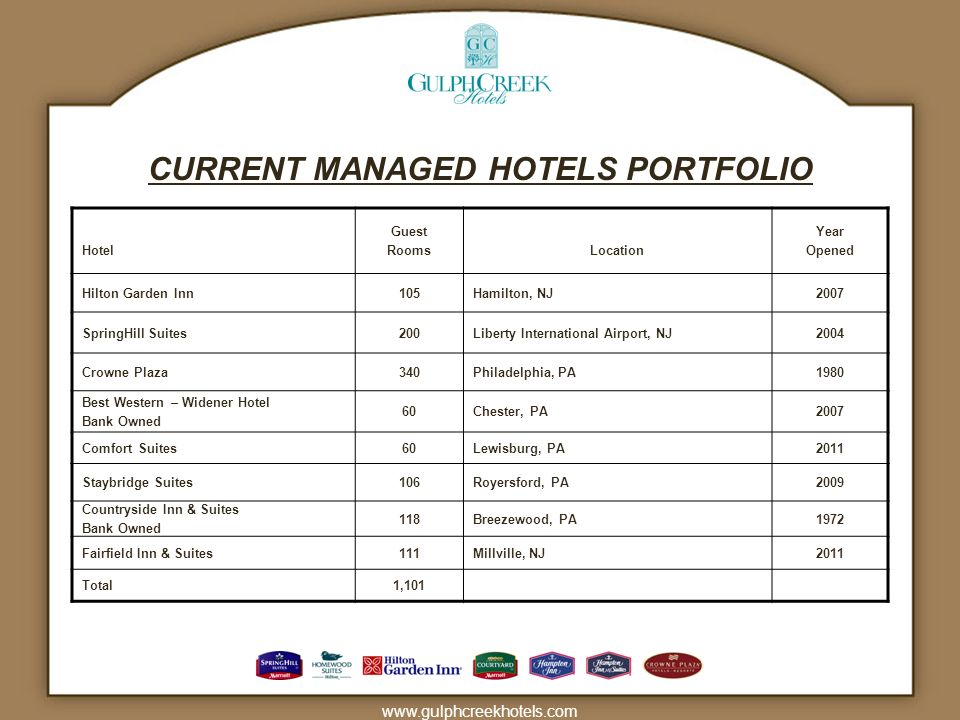 CURRENT MANAGED HOTELS PORTFOLIO
