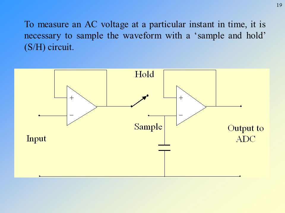 To measure an AC voltage at a particular instant in time, it is necessary to sample the waveform with a 'sample and hold' (S/H) circuit.