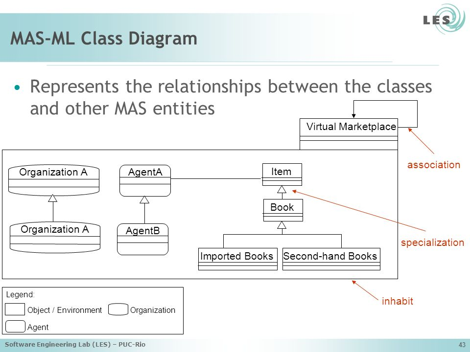 MAS-ML Class Diagram Represents the relationships between the classes and other MAS entities. Virtual Marketplace.