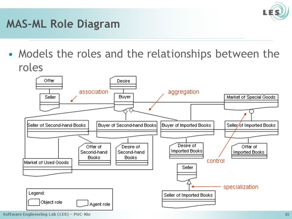 Models the roles and the relationships between the roles