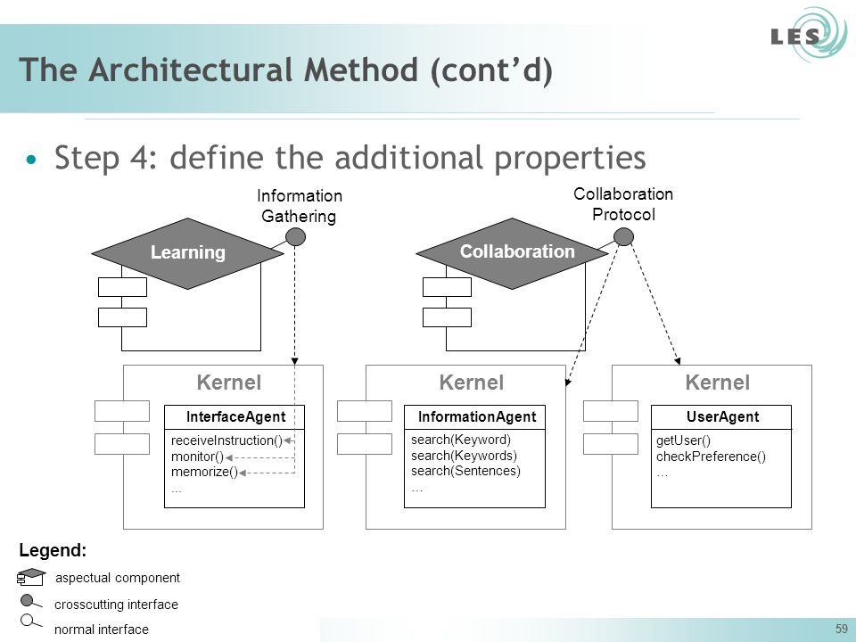The Architectural Method (cont'd)