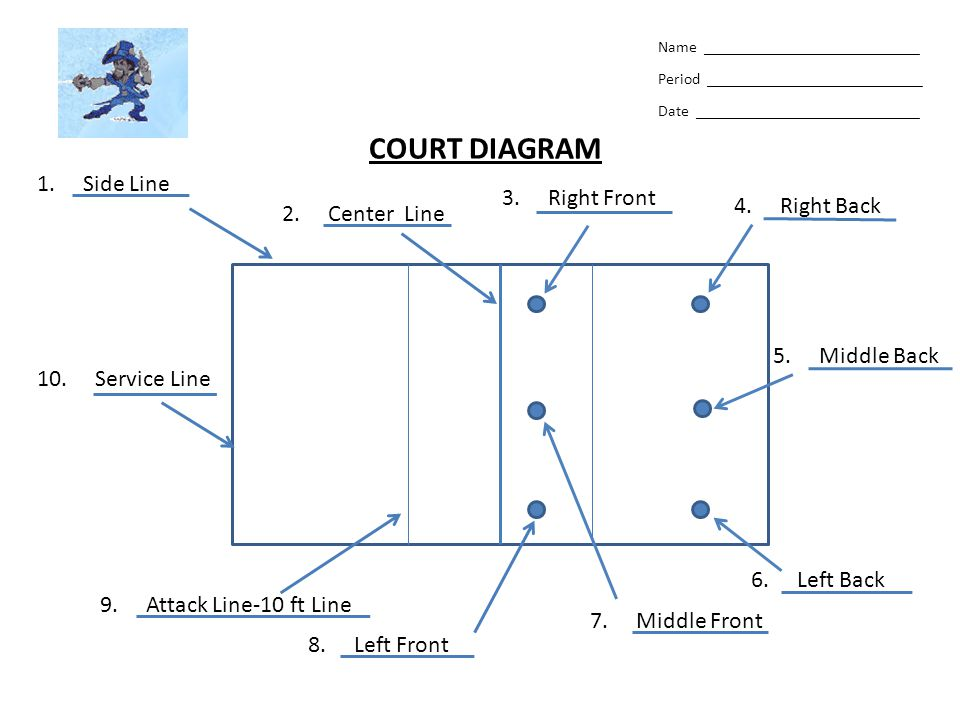 COURT DIAGRAM 1. Side Line 3. Right Front 4. Right Back 2. Center Line
