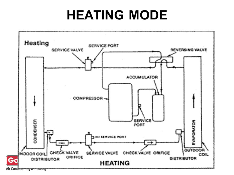 HEATING MODE