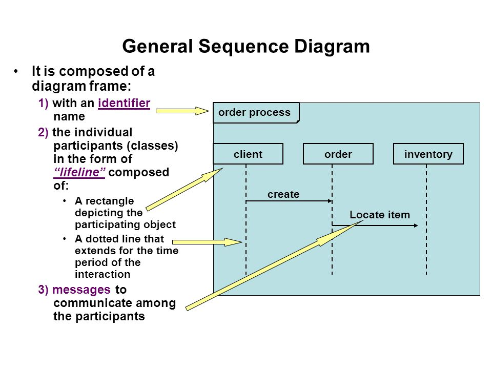 Interaction design uml sequence diagram ppt video online download general sequence diagram ccuart Image collections