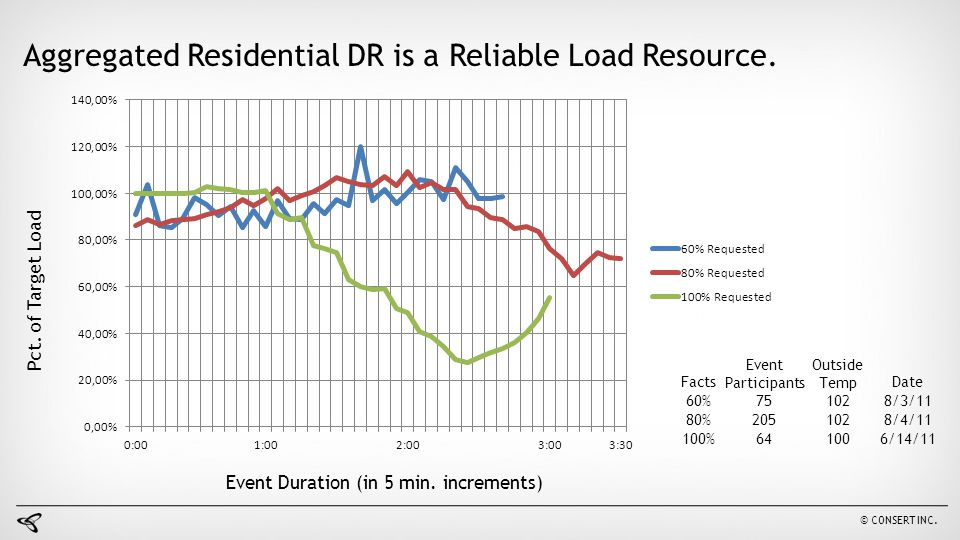 Aggregated Residential DR is a Reliable Load Resource.