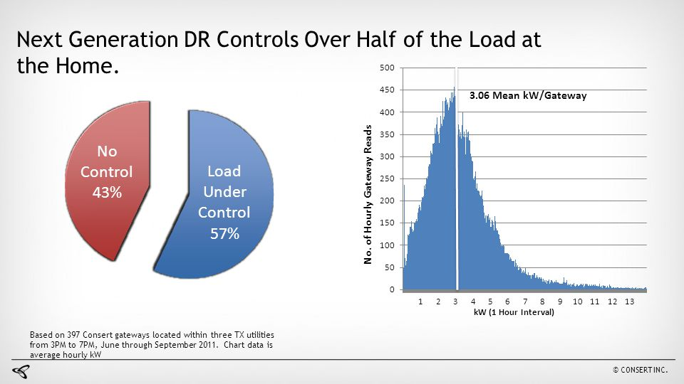 Next Generation DR Controls Over Half of the Load at the Home.