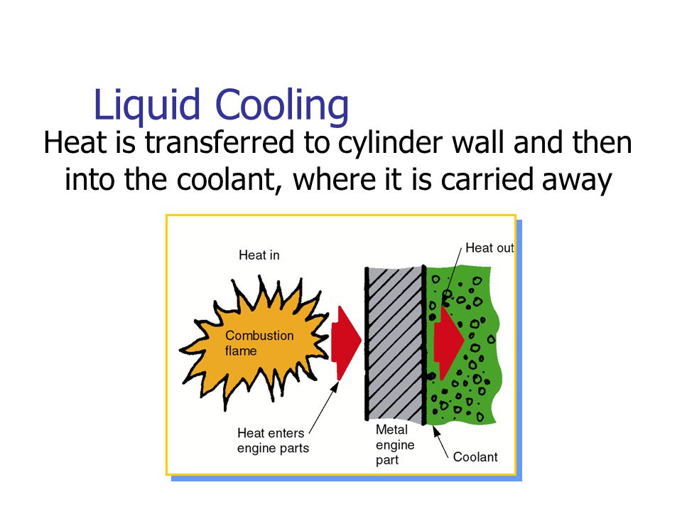 Liquid Cooling Heat is transferred to cylinder wall and then into the coolant, where it is carried away.