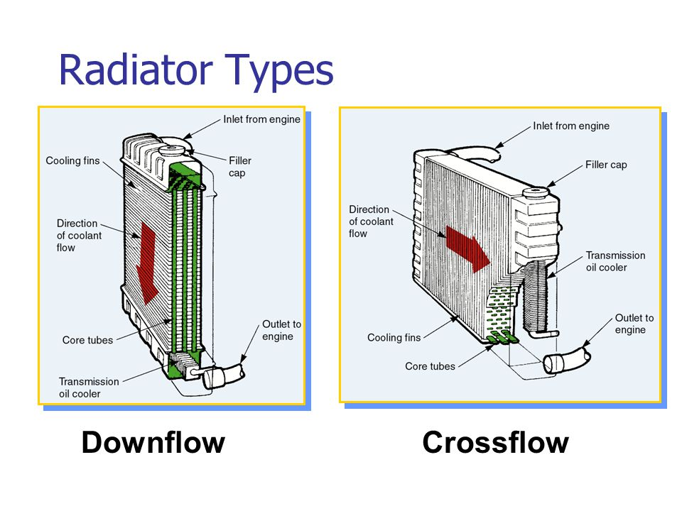 Radiator Types Downflow Crossflow