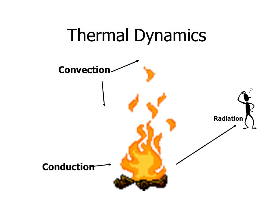 Thermal Dynamics Convection Radiation Conduction