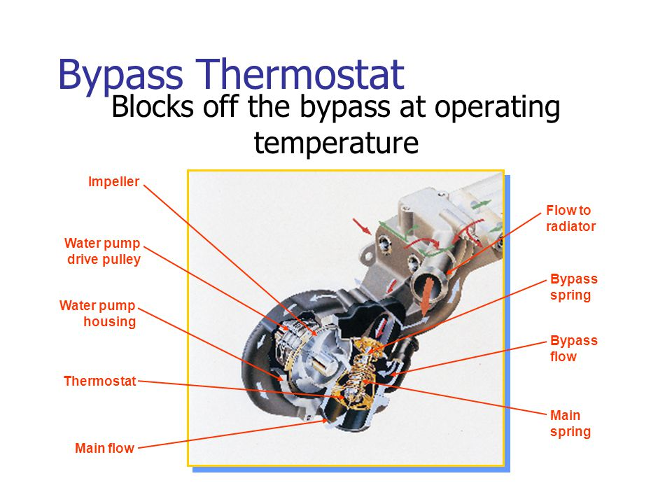 Blocks off the bypass at operating temperature