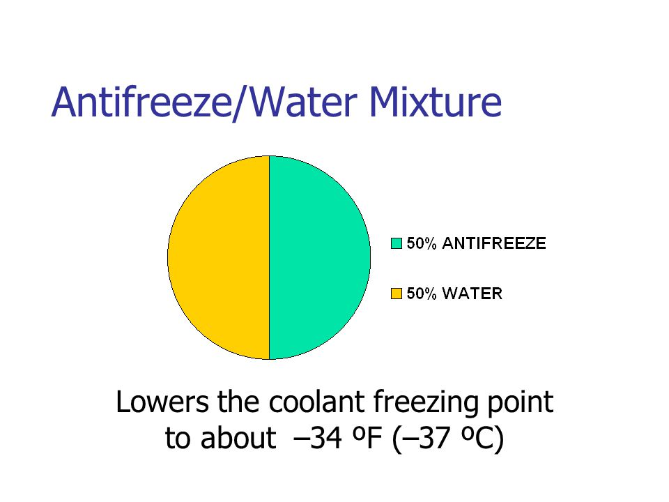 Antifreeze/Water Mixture