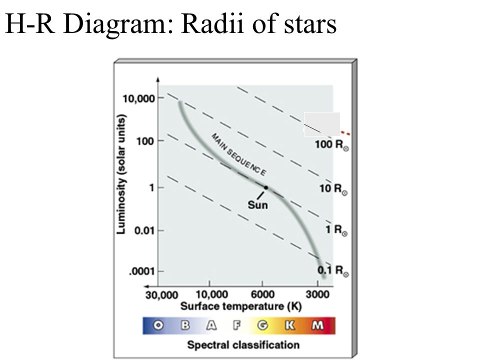 Outline of ch 11b the h r diagram ppt video online download 11 h r diagram radii of stars ccuart Choice Image
