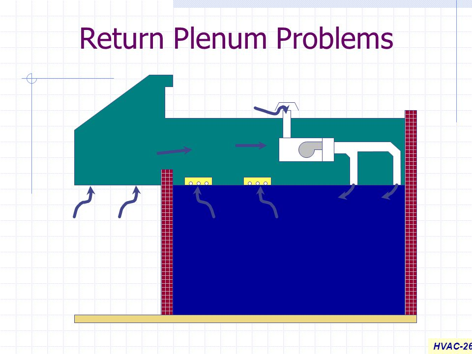 Return Plenum Problems
