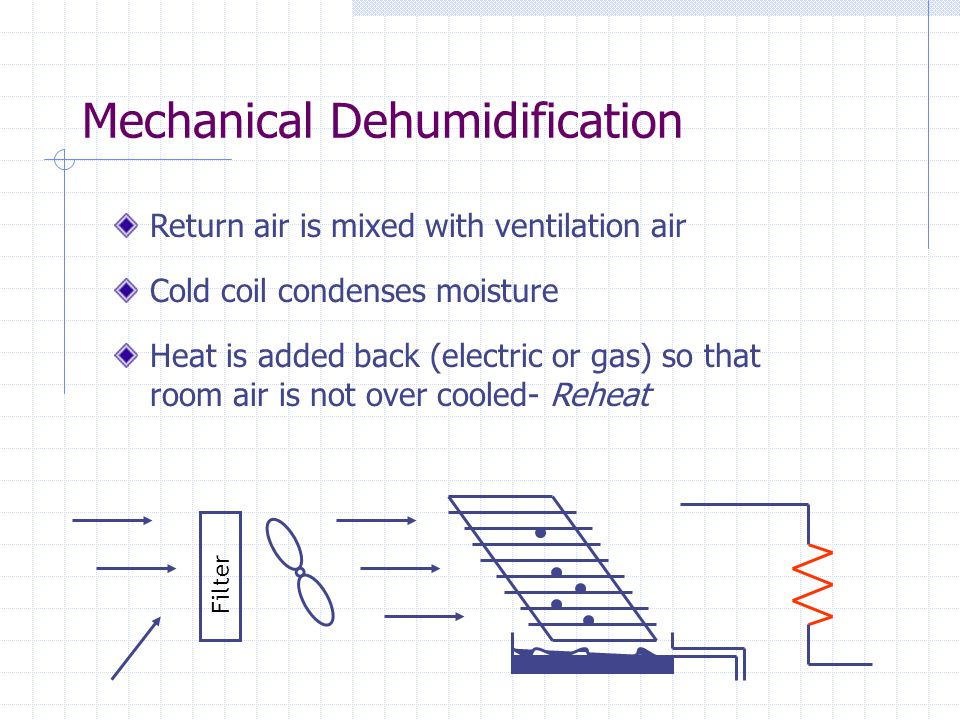 Mechanical Dehumidification