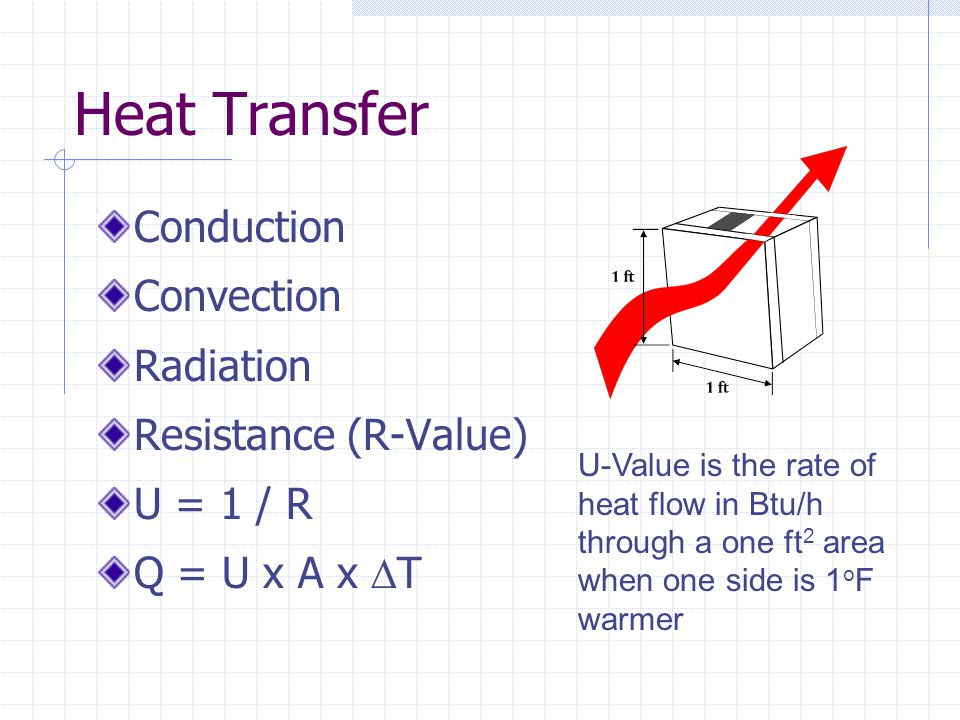 Heat Transfer Conduction Convection Radiation Resistance (R-Value)