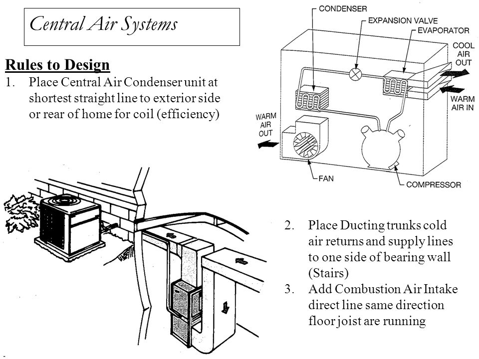 Central Air Systems Rules to Design