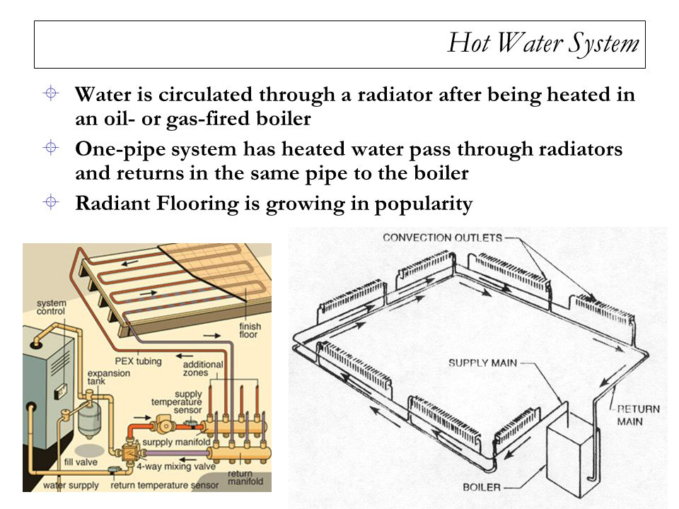 Hot Water System Water is circulated through a radiator after being heated in an oil- or gas-fired boiler.