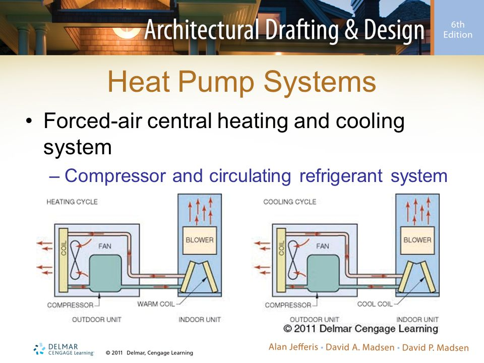 Heat Pump Systems Forced-air central heating and cooling system
