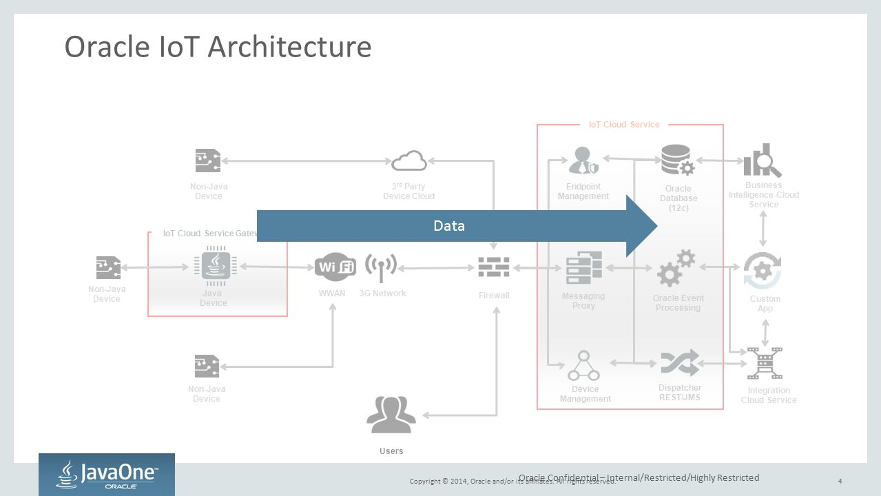 Internet of Things Security Architecture - ppt video online