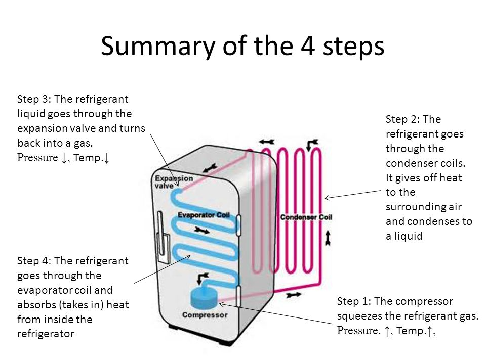 Summary of the 4 steps Step 3: The refrigerant liquid goes through the expansion valve and turns back into a gas. Pressure ↓, Temp.↓