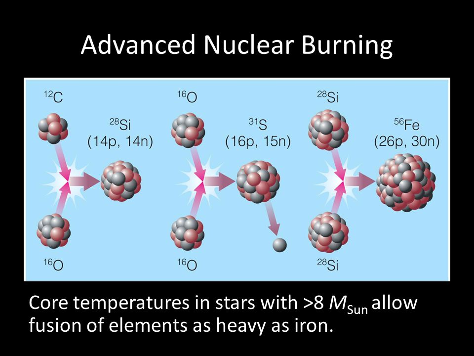 Advanced Nuclear Burning
