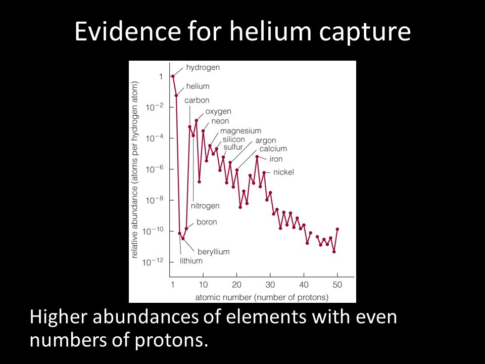 Evidence for helium capture