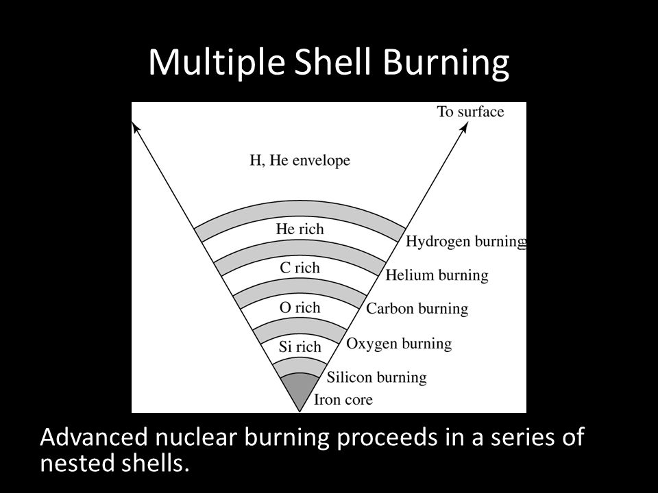 Multiple Shell Burning