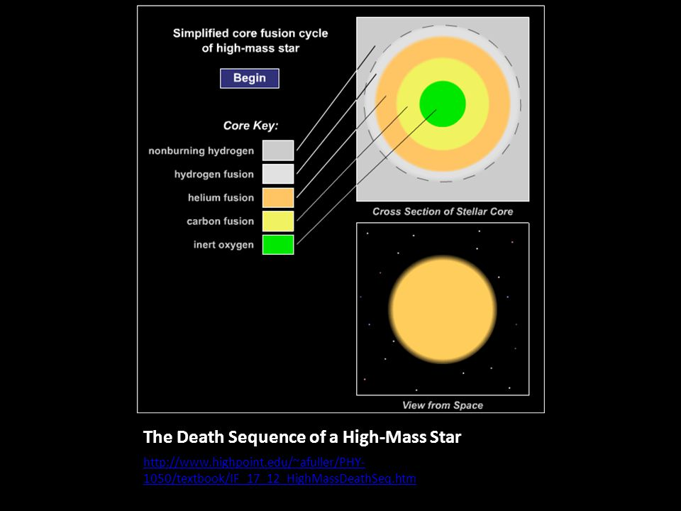 The Death Sequence of a High-Mass Star