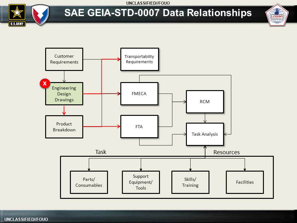 Geia-std-0007 Logistics Product Data Pdf