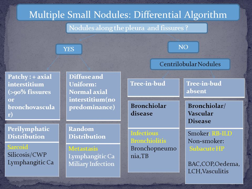Multiple Small Nodules: Differential Algorithm