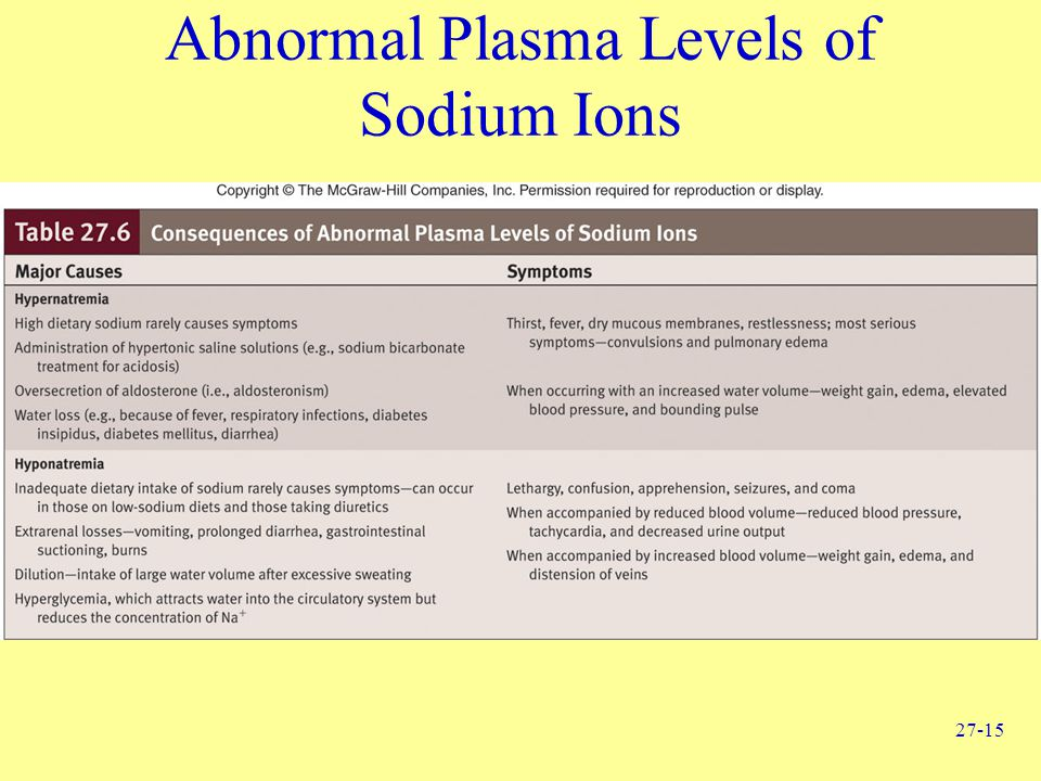 Abnormal Plasma Levels of Sodium Ions
