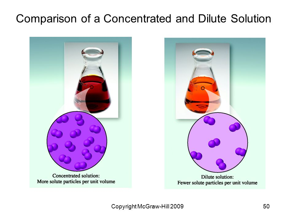 Comparison of a Concentrated and Dilute Solution