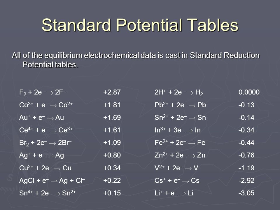 Standard Potential Tables