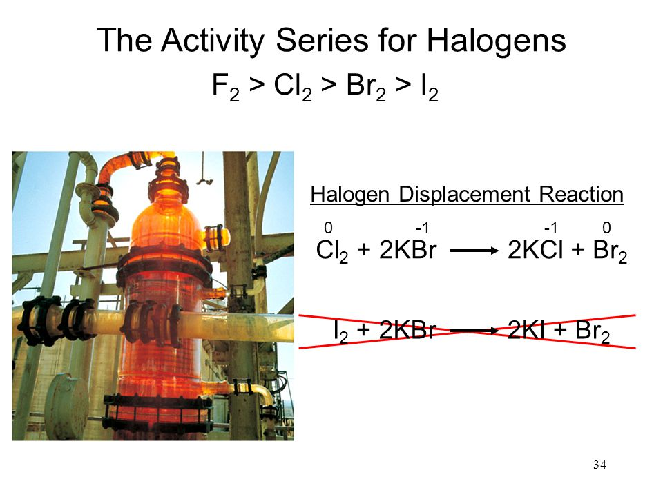 The Activity Series for Halogens