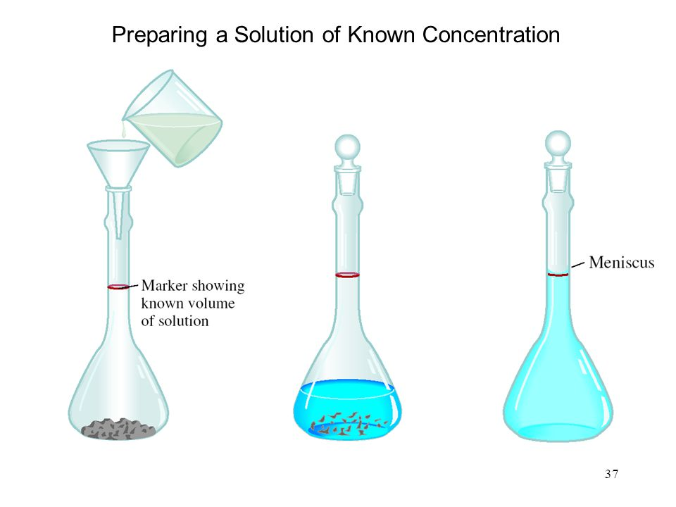 Preparing a Solution of Known Concentration