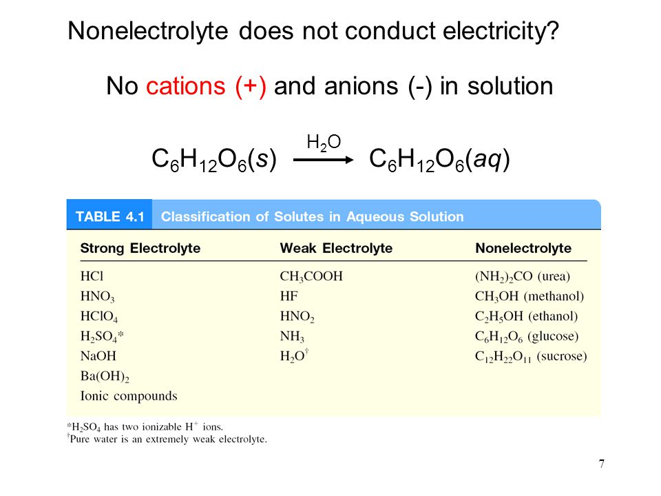 Nonelectrolyte does not conduct electricity