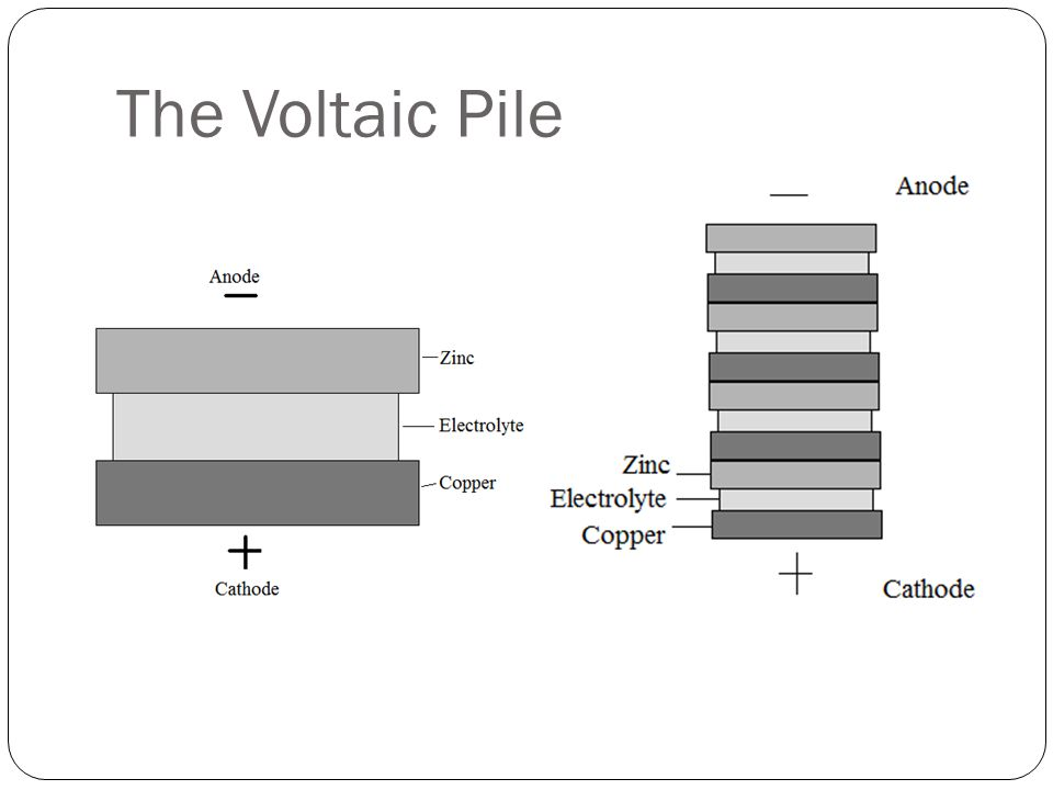 The Voltaic Pile