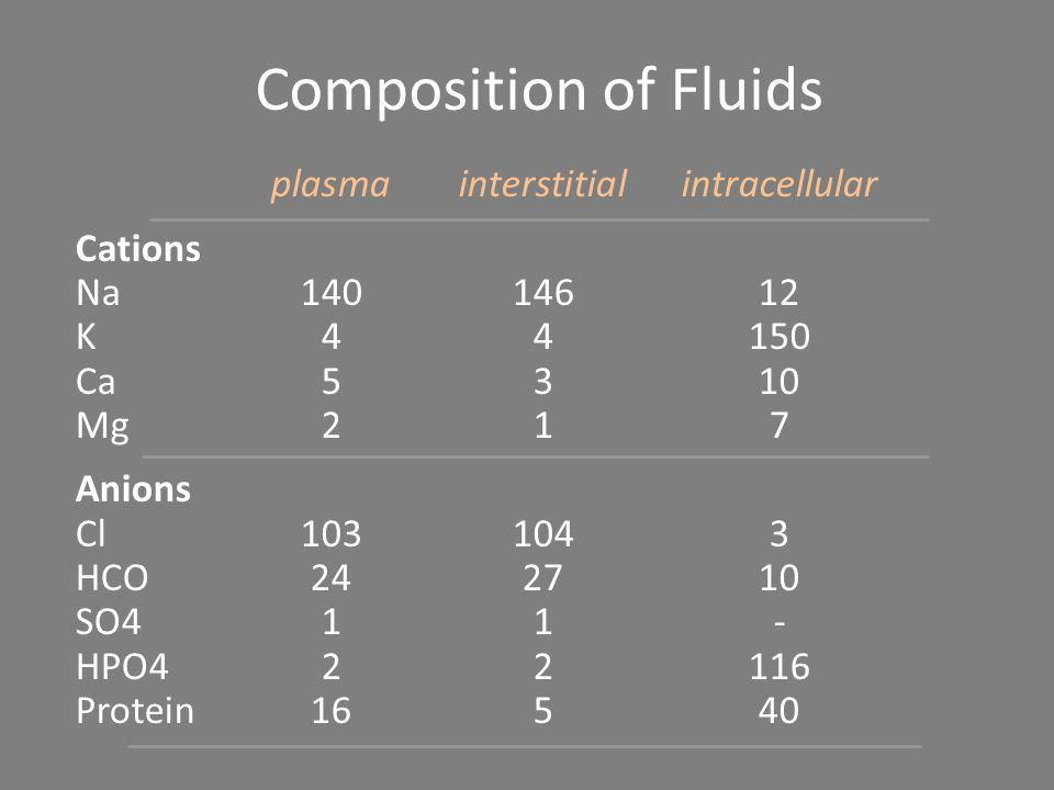 Composition of Fluids plasma interstitial intracellular Cations