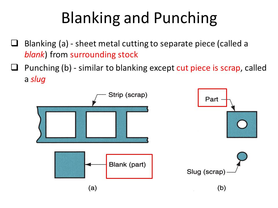 Blanking and Punching Blanking (a) - sheet metal cutting to separate piece (called a blank) from surrounding stock.