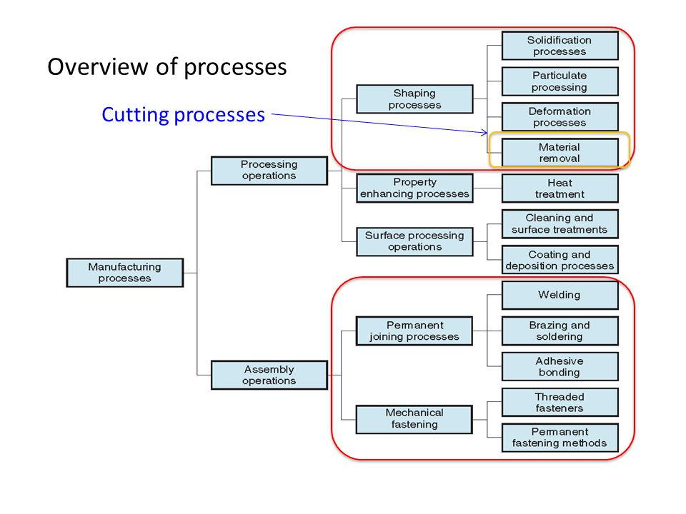 Overview of processes Cutting processes