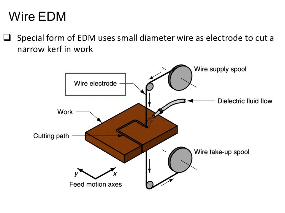 Wire EDM Special form of EDM uses small diameter wire as electrode to cut a narrow kerf in work