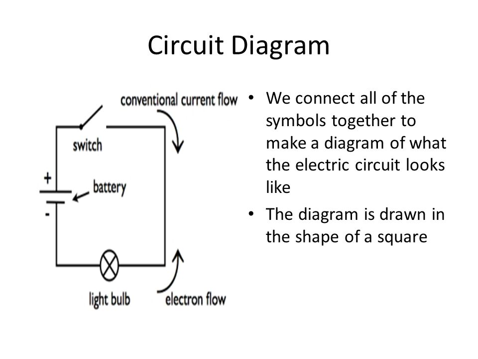 Circuit Diagram We connect all of the symbols together to make a diagram of what the electric circuit looks like.