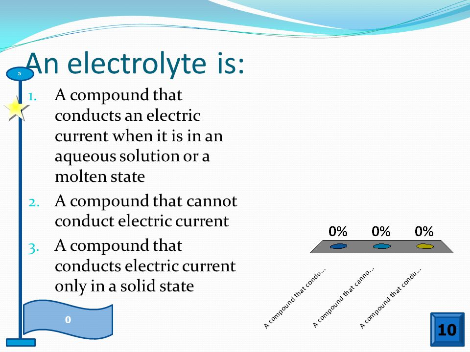 An electrolyte is: 5. A compound that conducts an electric current when it is in an aqueous solution or a molten state.