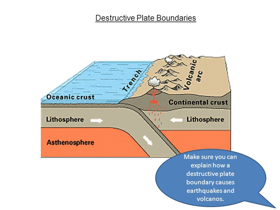 Aftershock Earthquake Diagram Year 9 Restless Earth ...