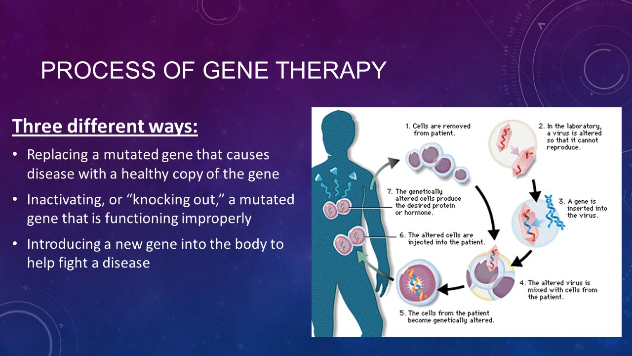 Process of Gene Therapy