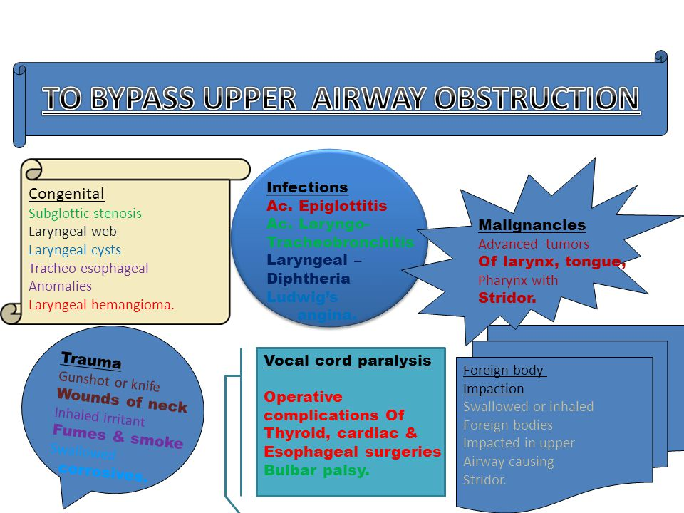 TO BYPASS UPPER AIRWAY OBSTRUCTION