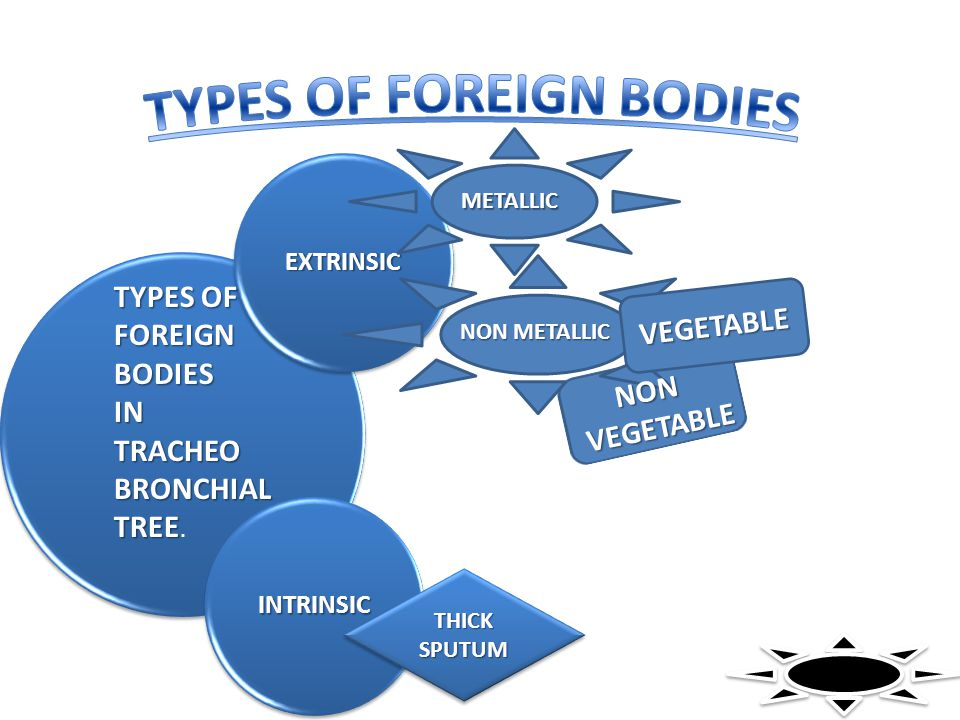 TYPES OF FOREIGN BODIES