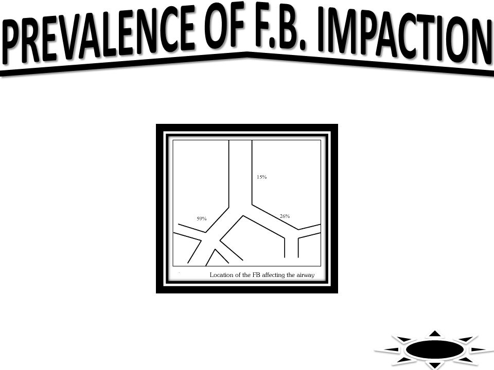 PREVALENCE OF F.B. IMPACTION