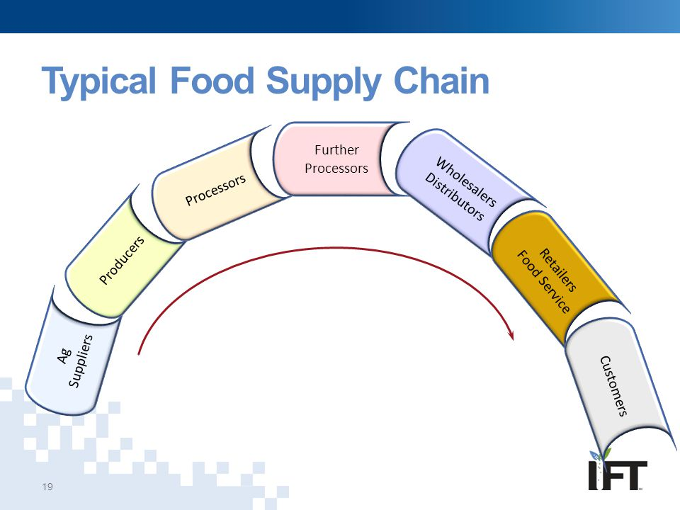 Product Tracing In The Food Supply Chain Ppt Video Online Download